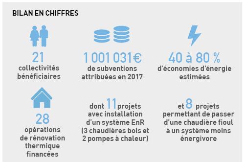 Bilan chiffré du FIPEE 201 (21 collectivités, 40 à 80 d'économies denr, 28 opérations de rénovation thermiques