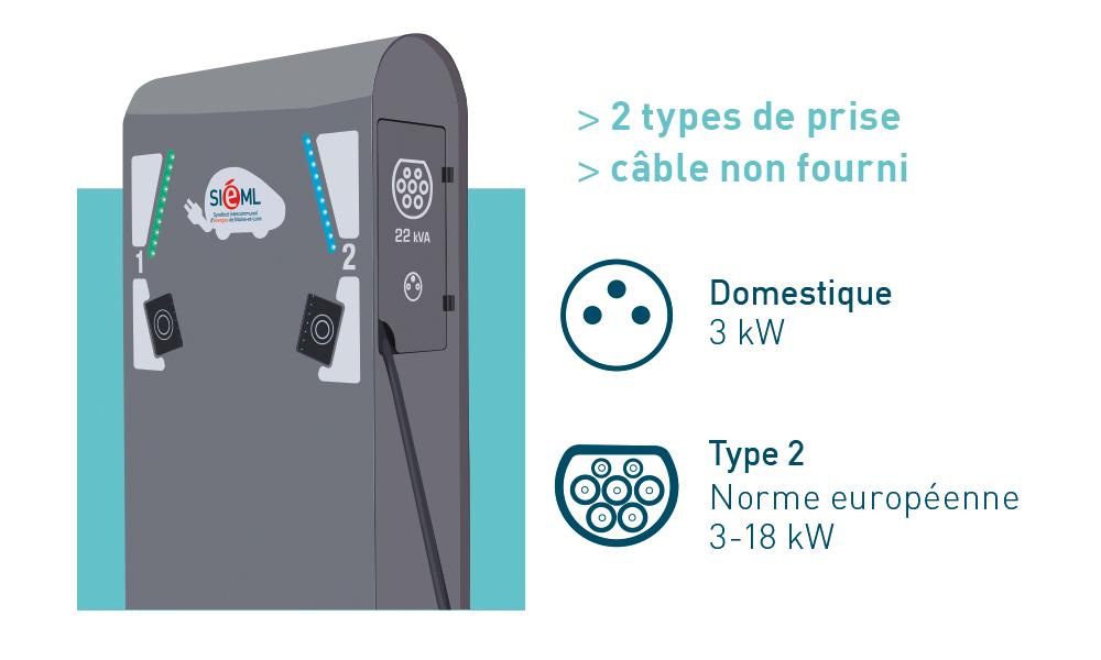 Caractéristiques d'une borne normale (2 types de prise, câble non fourni)