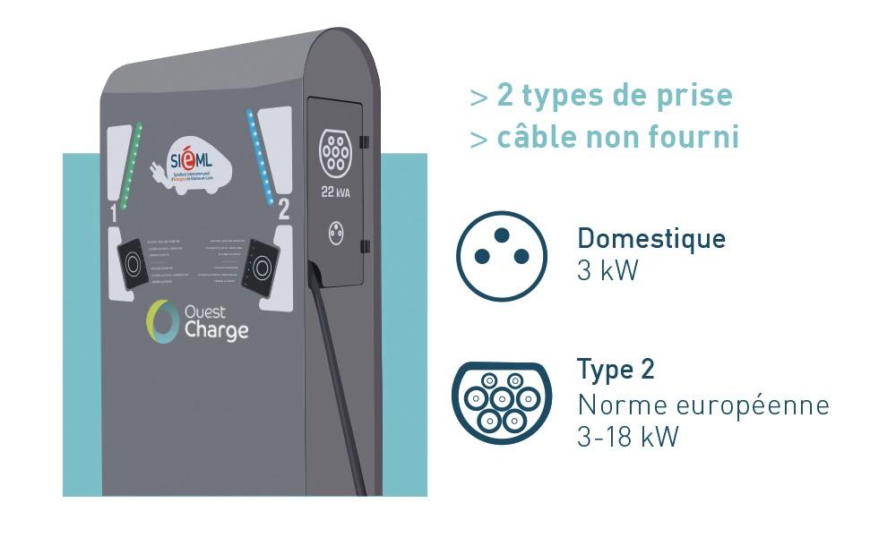 Visuel des caractéristiques techniques d'une borne de recharge rapide Ouest Charge en Maine-et-Loire